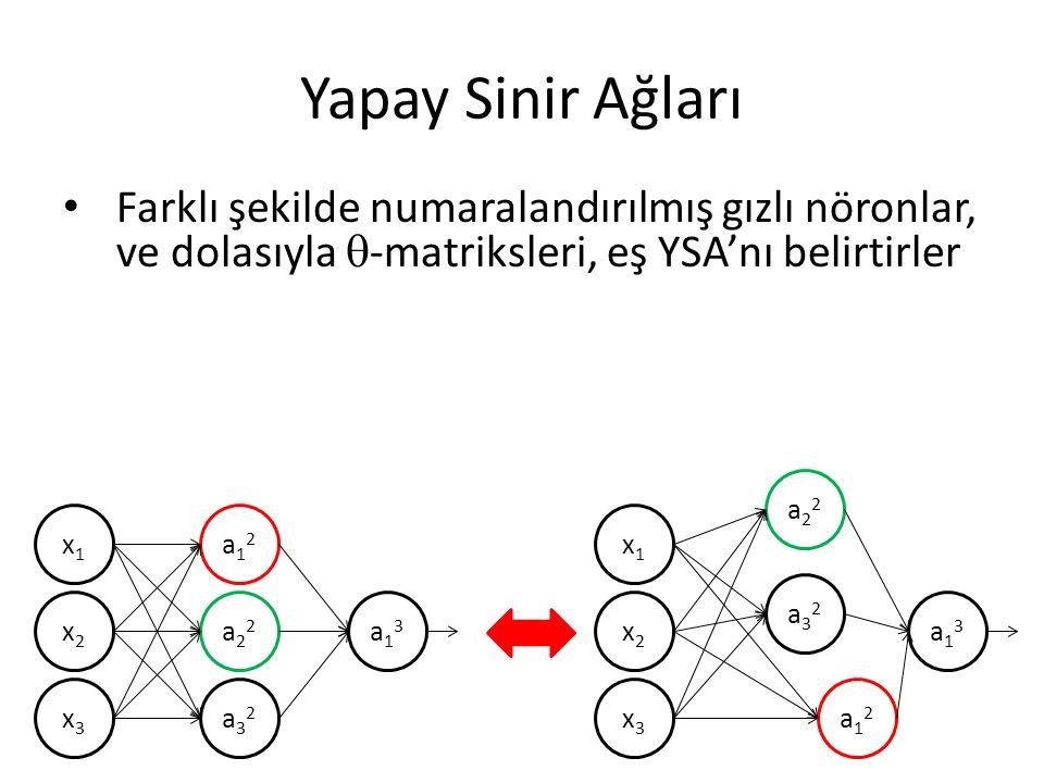 Yapay Sinir Ağları Farklı şekilde numaralandırılmış gızlı nöronlar, ve dolasıyla  -matriksleri, eş YSA'nı belirtirler x1x1 x2x2 x3x3 a12a12 a22a22 a3