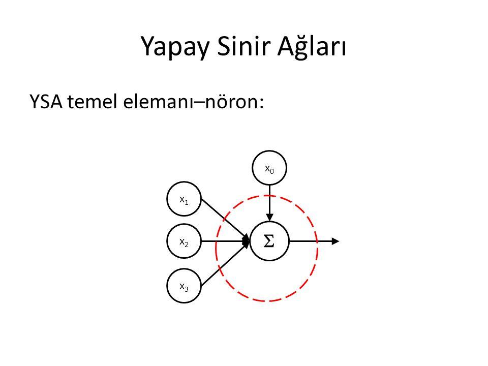 Yapay Sinir Ağları YSA temel elemanı–nöron: x1x1 x2x2 x3x3 x0x0 