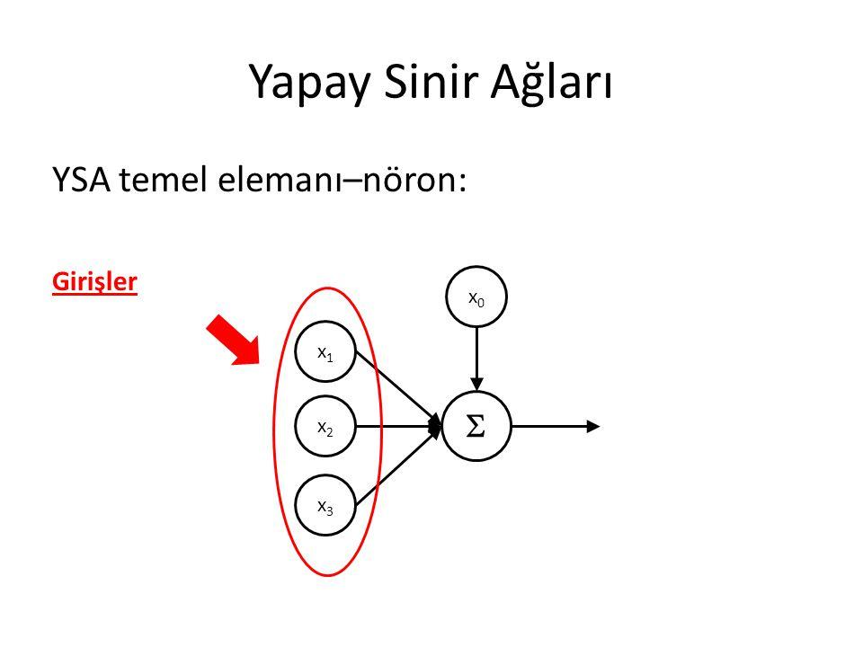 Yapay Sinir Ağları YSA temel elemanı–nöron: x1x1 x2x2 x3x3 x0x0 Girişler 