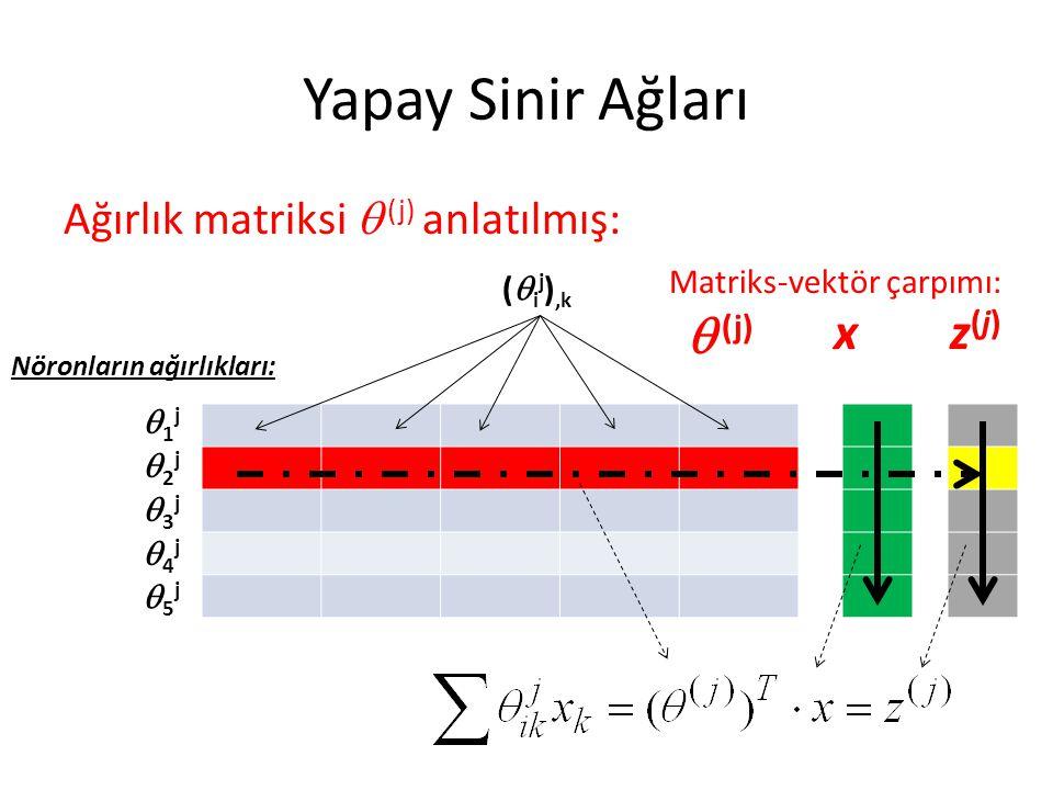 Yapay Sinir Ağları Ağırlık matriksi  (j) anlatılmış:  (j) 1j1j 2j2j 3j3j 4j4j 5j5j Nöronların ağırlıkları: (  i j ),k x Matriks-vektör ça