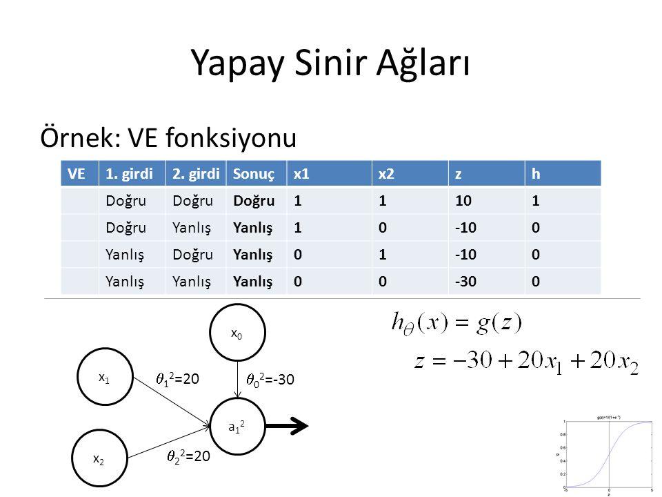 Yapay Sinir Ağları Örnek: VE fonksiyonu VE1. girdi2. girdiSonuçx1x2zh Doğru 11101 DoğruYanlış 10-100 YanlışDoğruYanlış01-100 Yanlış 00-300 x1x1 x2x2 a