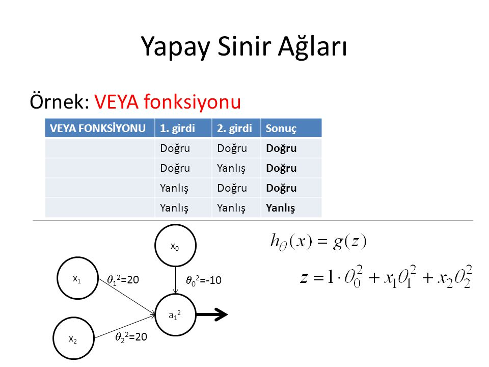 Yapay Sinir Ağları Örnek: VEYA fonksiyonu VEYA FONKSİYONU1. girdi2. girdiSonuç Doğru YanlışDoğru YanlışDoğru Yanlış x1x1 x2x2 a12a12 x0x0  1 2 =20 