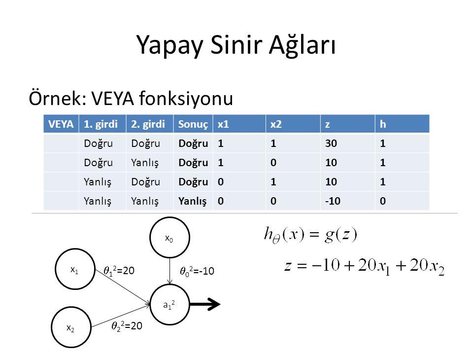 Yapay Sinir Ağları Örnek: VEYA fonksiyonu VEYA1. girdi2. girdiSonuçx1x2zh Doğru 11301 DoğruYanlışDoğru10101 YanlışDoğru 01101 Yanlış 00-100 x1x1 x2x2