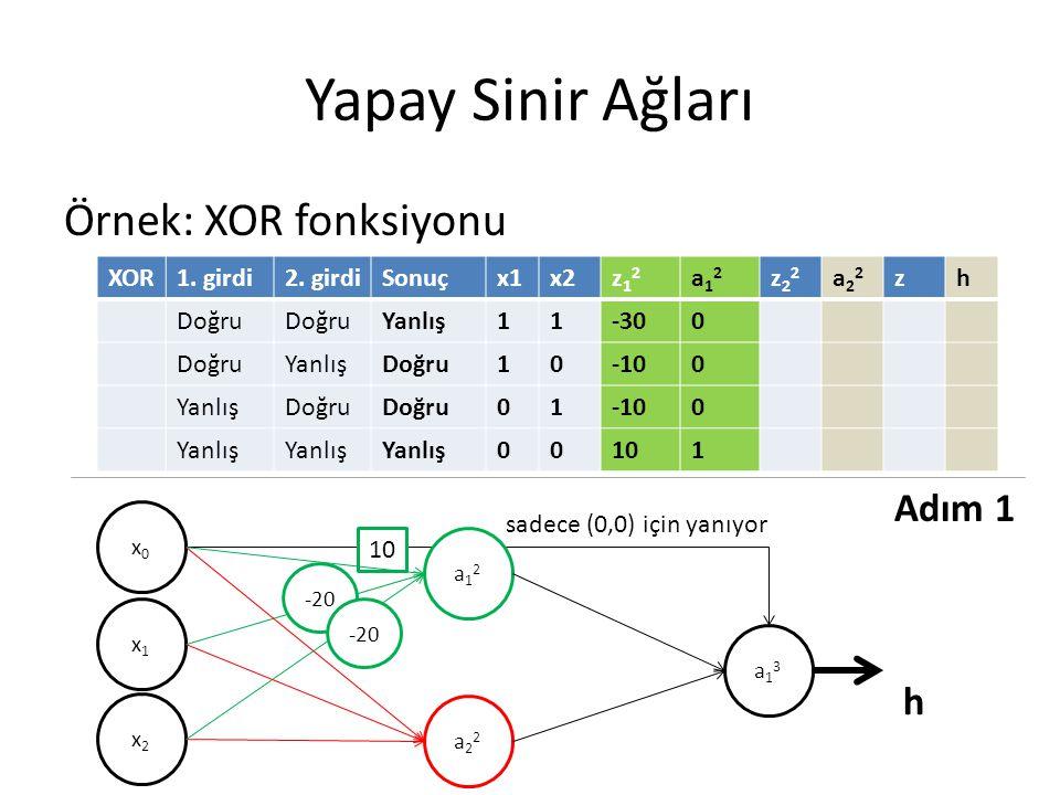 Yapay Sinir Ağları Örnek: XOR fonksiyonu XOR1. girdi2. girdiSonuçx1x2z12z12 a12a12 z22z22 a22a22 zh Doğru Yanlış11-300 DoğruYanlışDoğru10-100 YanlışDo