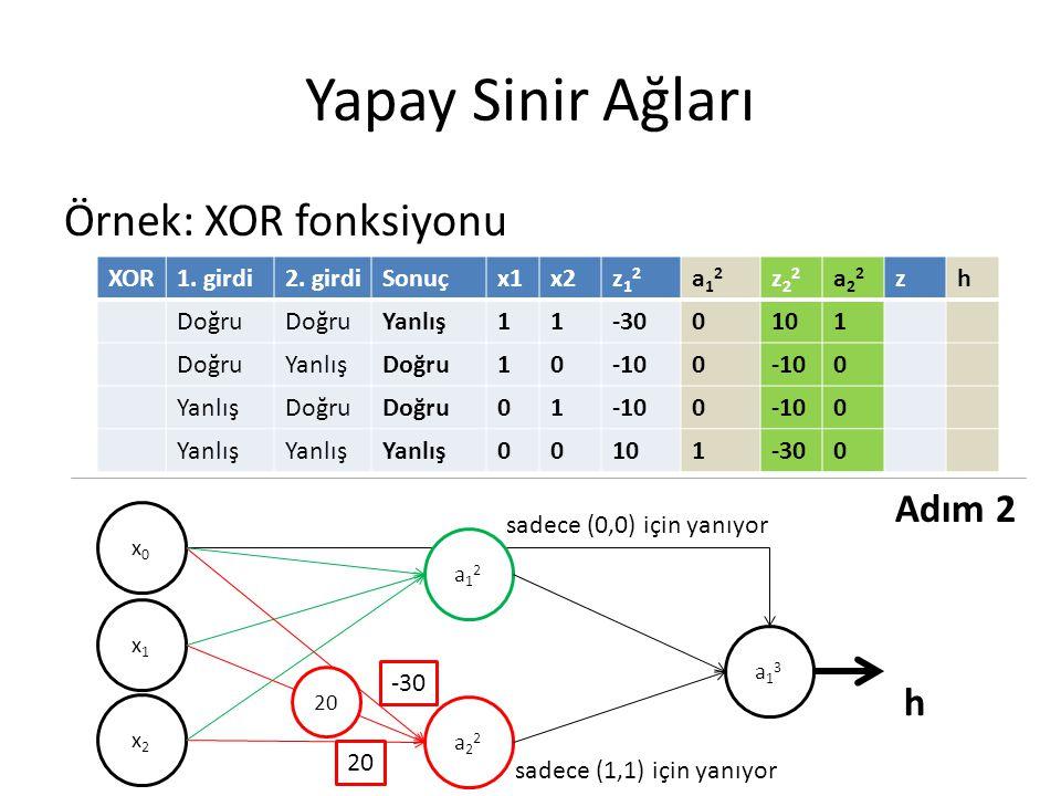 Yapay Sinir Ağları Örnek: XOR fonksiyonu XOR1. girdi2. girdiSonuçx1x2z12z12 a12a12 z22z22 a22a22 zh Doğru Yanlış11-300101 DoğruYanlışDoğru10-100 0 Yan