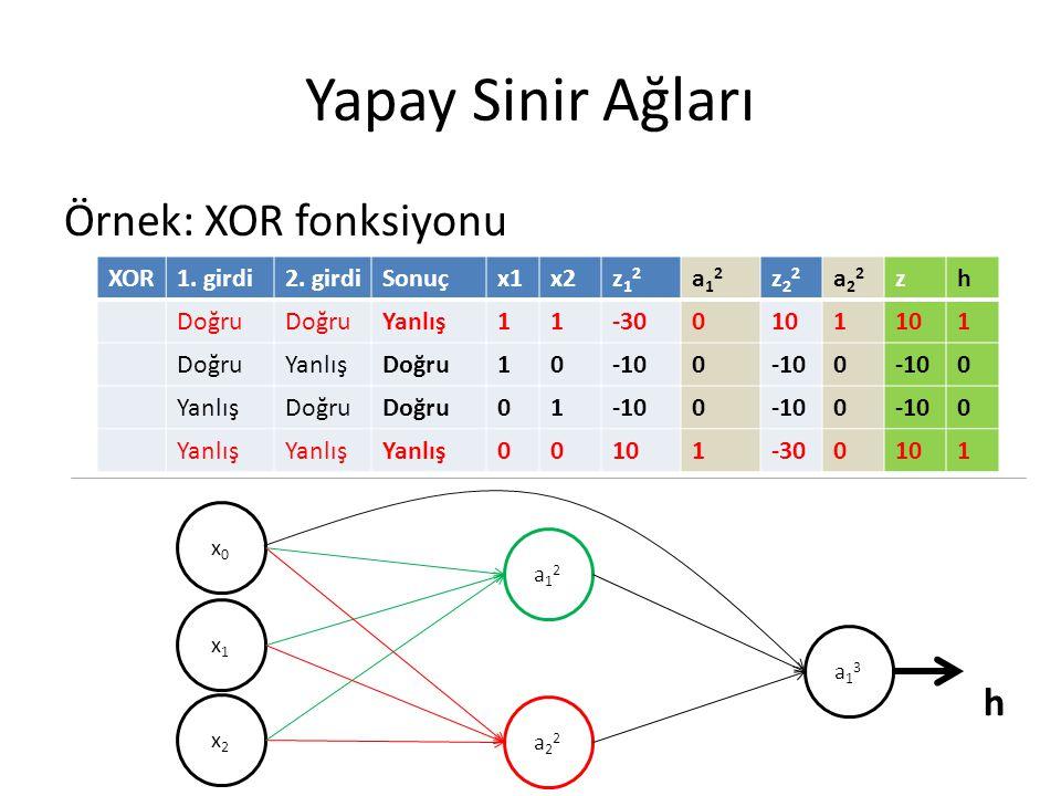 Yapay Sinir Ağları Örnek: XOR fonksiyonu XOR1. girdi2. girdiSonuçx1x2z12z12 a12a12 z22z22 a22a22 zh Doğru Yanlış11-300101 1 DoğruYanlışDoğru10-100 0 0