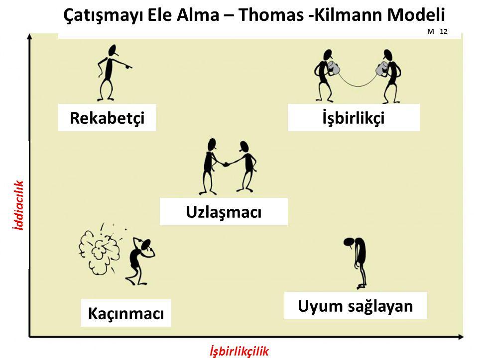 Rekabetçi Çatışmayı Ele Alma – Thomas -Kilmann Modeli M 12 İşbirlikçi Uzlaşmacı Kaçınmacı Uyum sağlayan İşbirlikçilik İddiacılık
