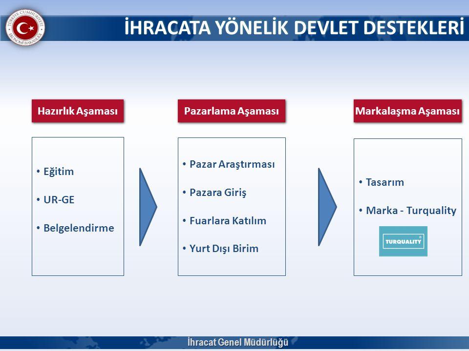 DESIGN TURKEY İhracat Genel Müdürlüğü 65 Türkiye'de kullanıcının ihtiyaçlarını gözeten İhracatta ve ulusal pazarda ürüne katma değer ve rekabetçi üstünlük kazandıran İyi tasarımın ödüllendirilmesi Markalaşma faaliyetlerinin önemli bir unsuru olan tasarım çalışmalarının yaygınlaşması Türkiye'de tasarım kültürünün oluşturulması DESIGN TURKEY Endüstriyel Tasarım Ödülleri Hedefler 2008 yılında  11 üstün tasarım, 39 iyi tasarım, 1 kavramsal  4 TURQUALITY® Tasarım 2010 yılında  19 üstün tasarım, 47 iyi tasarım, 3 kavramsal 2012 yılında  14 üstün tasarım, 90 iyi tasarım, 2 kavramsal *2014 yılında gerçekleştirilmesi planlanan 4.