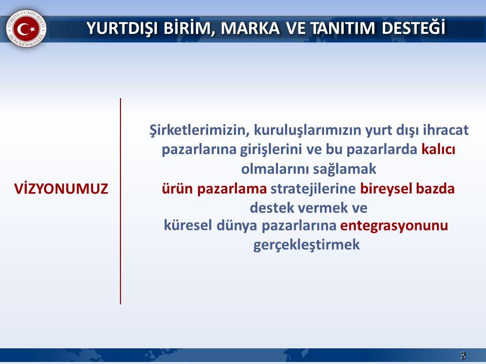 2013 Yılında Türkiye'nin İhracat Birim Fiyatı 1,54 $/kg TURQUALITY®/Marka Firmalarında bu rakam 3,28 $/kg 58 STRATEJİK İŞ YAPMA KÜLTÜRÜ İLE MARKALAŞMA BÖLGESEL MARKALARDAN KÜRESEL MARKALARA GEÇİŞ İNSAN KAYNAĞI ALTYAPISINA YATIRIM YÜKSEK KATMA DEĞERLİ İHRACAT TURQUALITY® DESTEĞİ
