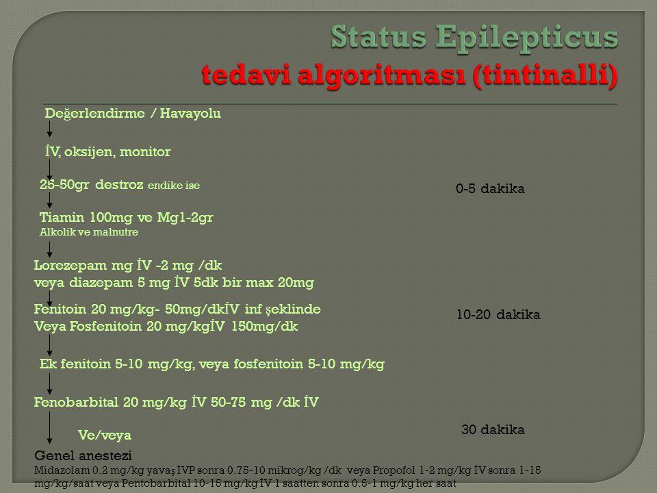 De ğ erlendirme / Havayolu Lorezepam mg İ V -2 mg /dk veya diazepam 5 mg İ V 5dk bir max 20mg Ek fenitoin 5-10 mg/kg, veya fosfenitoin 5-10 mg/kg Fenitoin 20 mg/kg- 50mg/dk İ V inf ş eklinde Veya Fosfenitoin 20 mg/kg İ V 150mg/dk Tiamin 100mg ve Mg1-2gr Alkolik ve malnutre 25-50gr destroz endike ise İ V, oksijen, monitor Ve/veya Genel anestezi Midazolam 0.2 mg/kg yava ş İ VP sonra 0.75-10 mikrog/kg /dk veya Propofol 1-2 mg/kg İ V sonra 1-15 mg/kg/saat veya Pentobarbital 10-15 mg/kg İ V 1 saatten sonra 0.5-1 mg/kg her saat Fenobarbital 20 mg/kg İ V 50-75 mg /dk İ V 0-5 dakika 10-20 dakika 30 dakika