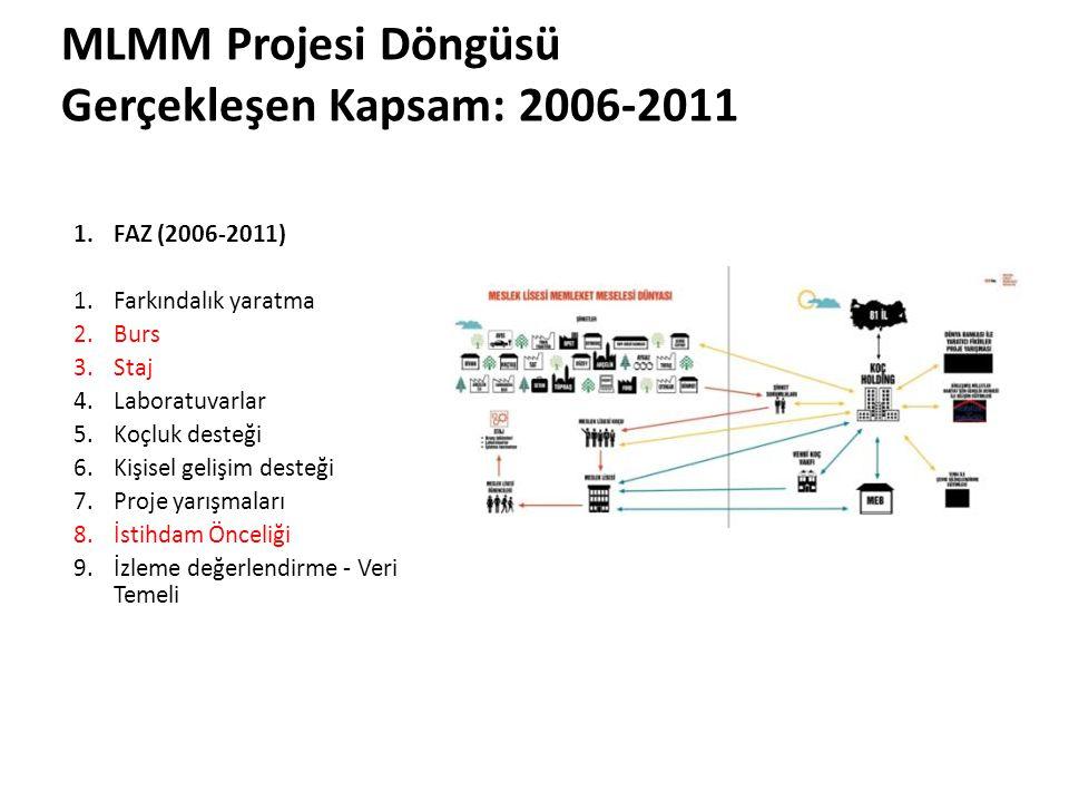 1.FAZ (2006-2011) 1.Farkındalık yaratma 2.Burs 3.Staj 4.Laboratuvarlar 5.Koçluk desteği 6.Kişisel gelişim desteği 7.Proje yarışmaları 8.İstihdam Önceliği 9.İzleme değerlendirme - Veri Temeli MLMM Projesi Döngüsü Gerçekleşen Kapsam: 2006-2011