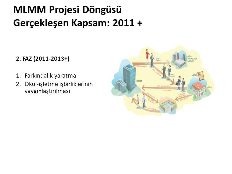 2. FAZ (2011-2013+) 1.Farkındalık yaratma 2.Okul-işletme işbirliklerinin yaygınlaştırılması MLMM Projesi Döngüsü Gerçekleşen Kapsam: 2011 +