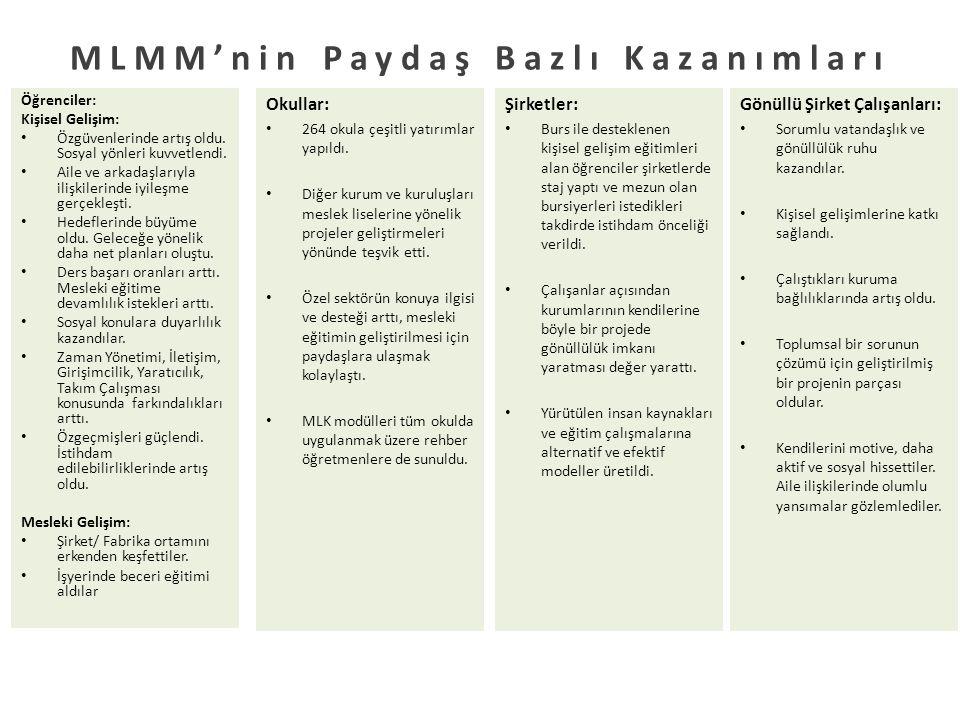 MLMM'nin Paydaş Bazlı Kazanımları Öğrenciler: Kişisel Gelişim: Özgüvenlerinde artış oldu.