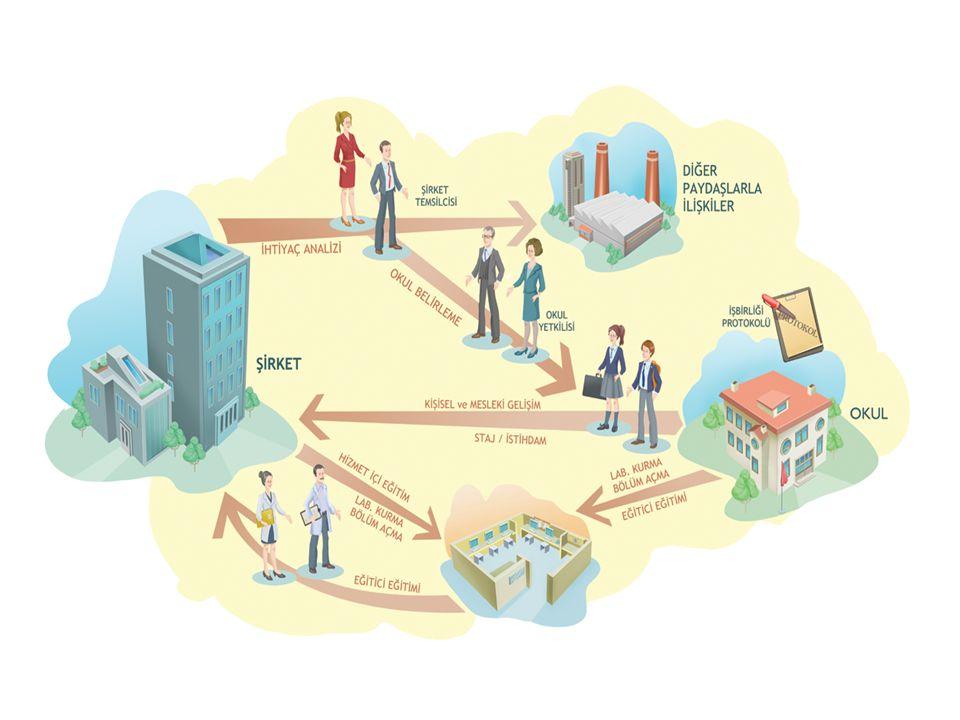 Meslek Örgütleri Sektörel İşbirlikleri Sektörel İhtiyaçlar Teknolojik Yenililikler Yeni Pazar İmkanları Bu süreçte neler yapılmalı.