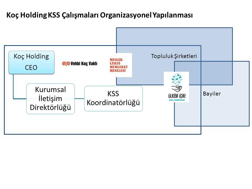 Koç Holding KSS Çalışmaları Organizasyonel Yapılanması Koç Holding CEO KSS Koordinatörlüğü Kurumsal İletişim Direktörlüğü Topluluk Şirketleri Bayiler