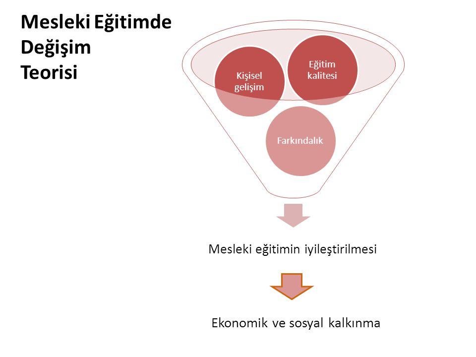 Ekonomik ve sosyal kalkınma Mesleki Eğitimde Değişim Teorisi