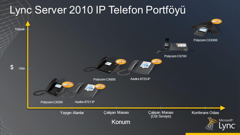 $ Yüksek Orta Polycom CX700 Çalışan Masası (Üst Seviye) Yaygın AlanlarKonferans Odası Polycom CX500 Aastra 6721 iP Polycom CX600 Aastra 6725 iP Polycom CX3000 Lync Server 2010 IP Telefon Portföyü Konum
