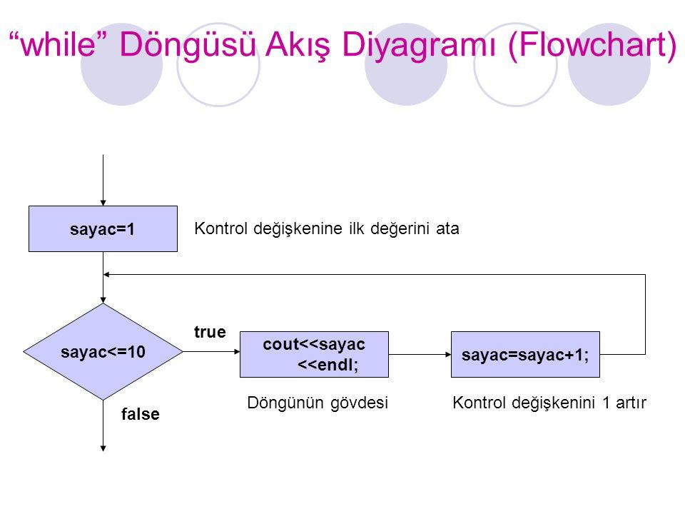 """""""while"""" Döngüsü Akış Diyagramı (Flowchart) sayac<=10 true false cout<<sayac <<endl; sayac=1 sayac=sayac+1; Kontrol değişkenine ilk değerini ata Döngün"""