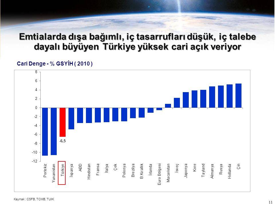 Emtialarda dışa bağımlı, iç tasarrufları düşük, iç talebe dayalı büyüyen Türkiye yüksek cari açık veriyor Cari Denge - % GSYİH ( 2010 ) Kaynak : CSFB,