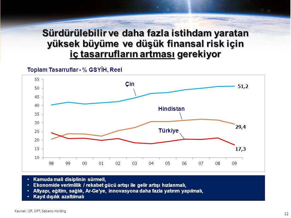 Toplam Tasarruflar - % GSYİH, Reel Türkiye Hindistan Çin Sürdürülebilir ve daha fazla istihdam yaratan yüksek büyüme ve düşük finansal risk için iç ta