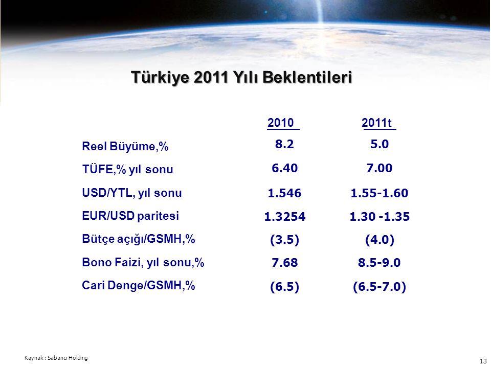 13 Türkiye 2011 Yılı Beklentileri Kaynak : Sabancı Holding 2010 Reel Büyüme,% TÜFE,% yıl sonu USD/YTL, yıl sonu EUR/USD paritesi Bütçe açığı/GSMH,% Bo