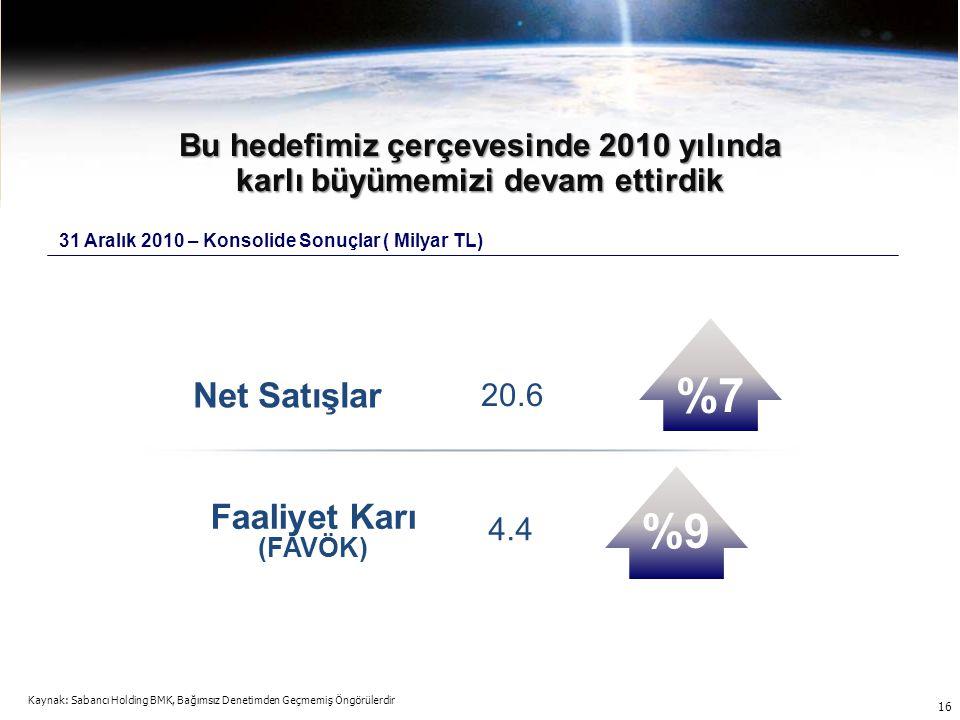 16 Net Satışlar Faaliyet Karı (FAVÖK) 20.6 4.4 %9 %7 Bu hedefimiz çerçevesinde 2010 yılında karlı büyümemizi devam ettirdik 31 Aralık 2010 – Konsolide