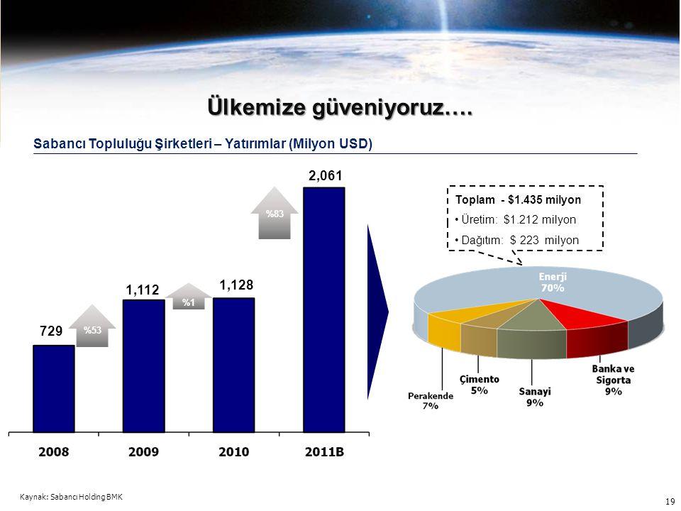 1,112 1,128 2,061 729 Sabancı Topluluğu Şirketleri – Yatırımlar (Milyon USD) Ülkemize güveniyoruz…. %53 %1 %8 3 Toplam - $1.435 milyon Üretim: $1.212