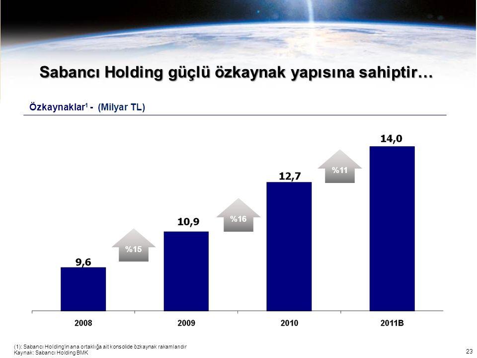 23 (1): Sabancı Holding'in ana ortaklığa ait konsolide özkaynak rakamlarıdır Sabancı Holding güçlü özkaynak yapısına sahiptir… Özkaynaklar 1 - (Milyar