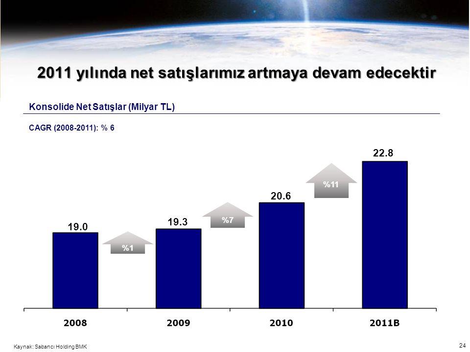 24 2011 yılında net satışlarımız artmaya devam edecektir 20.6 22.8 19.3 19.0 CAGR (2008-2011): % 6 %1 %7 %11 Konsolide Net Satışlar (Milyar TL) Kaynak