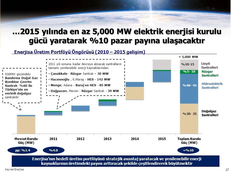 Kaynak Enerjisa …2015 yılında en az 5,000 MW elektrik enerjisi kurulu gücü yaratarak %10 pazar payına ulaşacaktır 2011 yılı sonuna kadar devreye alına