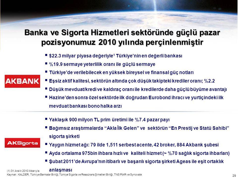 Banka ve Sigorta Hizmetleri sektöründe güçlü pazar pozisyonumuz 2010 yılında perçinlenmiştir (1) 31 Aralık 2010 itibarıyla Kaynak : KALDER, Türkiye Ba