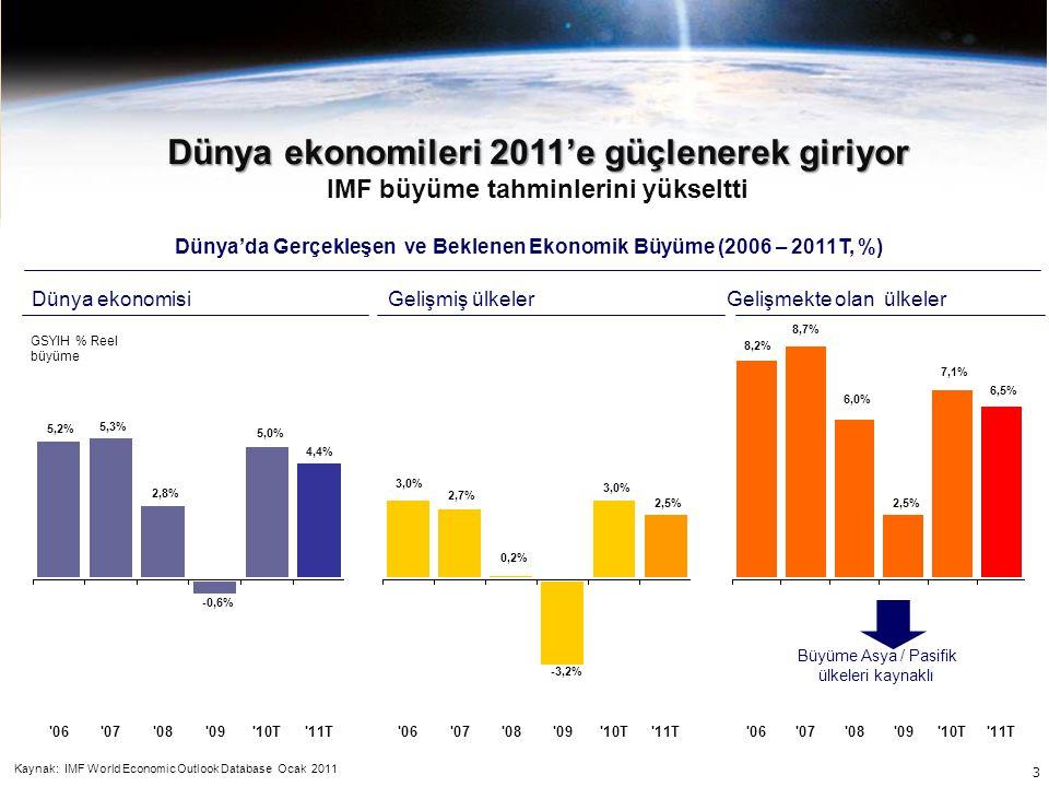 3 Dünya'da Gerçekleşen ve Beklenen Ekonomik Büyüme (2006 – 2011T, %) Dünya ekonomisiGelişmiş ülkelerGelişmekte olan ülkeler Büyüme Asya / Pasifik ülke