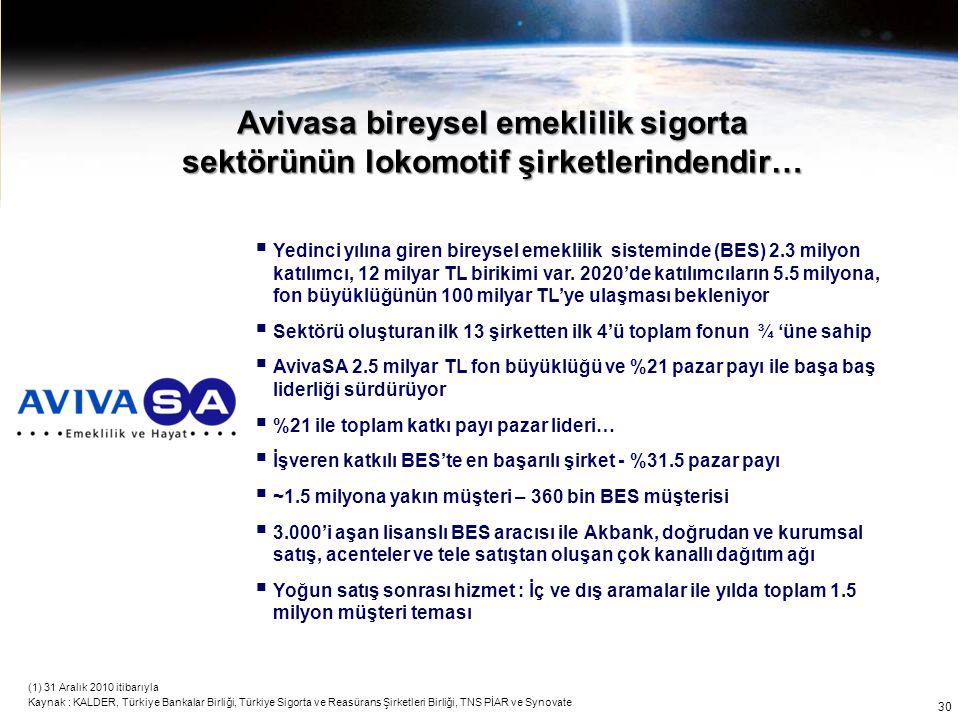 Avivasa bireysel emeklilik sigorta sektörünün lokomotif şirketlerindendir… (1) 31 Aralık 2010 itibarıyla Kaynak : KALDER, Türkiye Bankalar Birliği, Tü