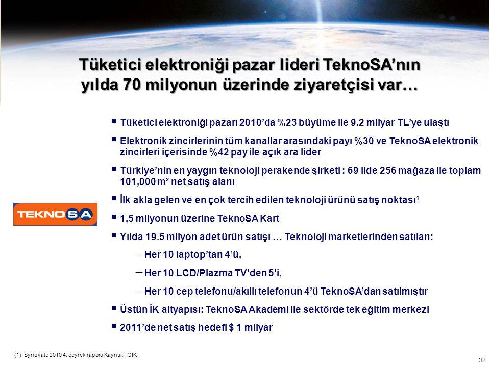 32 Tüketici elektroniği pazar lideri TeknoSA'nın yılda 70 milyonun üzerinde ziyaretçisi var…  Tüketici elektroniği pazarı 2010'da %23 büyüme ile 9.2
