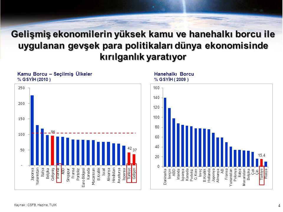 4 Kamu Borcu – Seçilmiş Ülkeler % GSYİH (2010 ) Hanehalkı Borcu % GSYİH ( 2009 ) Gelişmiş ekonomilerin yüksek kamu ve hanehalkı borcu ile uygulanan ge