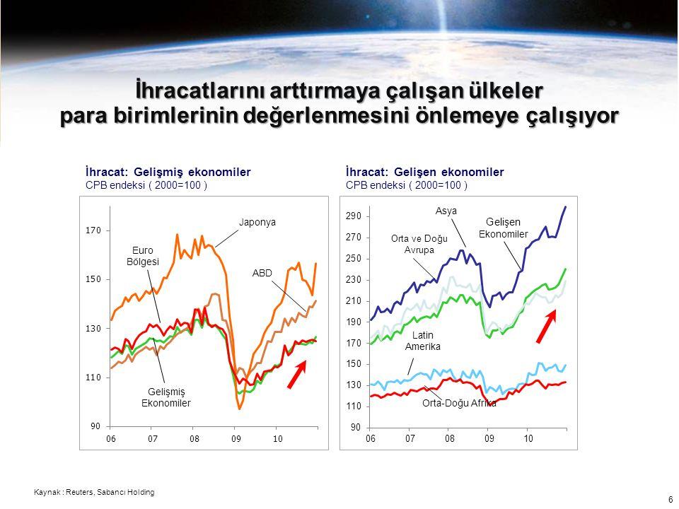 İhracatlarını arttırmaya çalışan ülkeler para birimlerinin değerlenmesini önlemeye çalışıyor İhracat: Gelişmiş ekonomiler CPB endeksi ( 2000=100 ) İhr