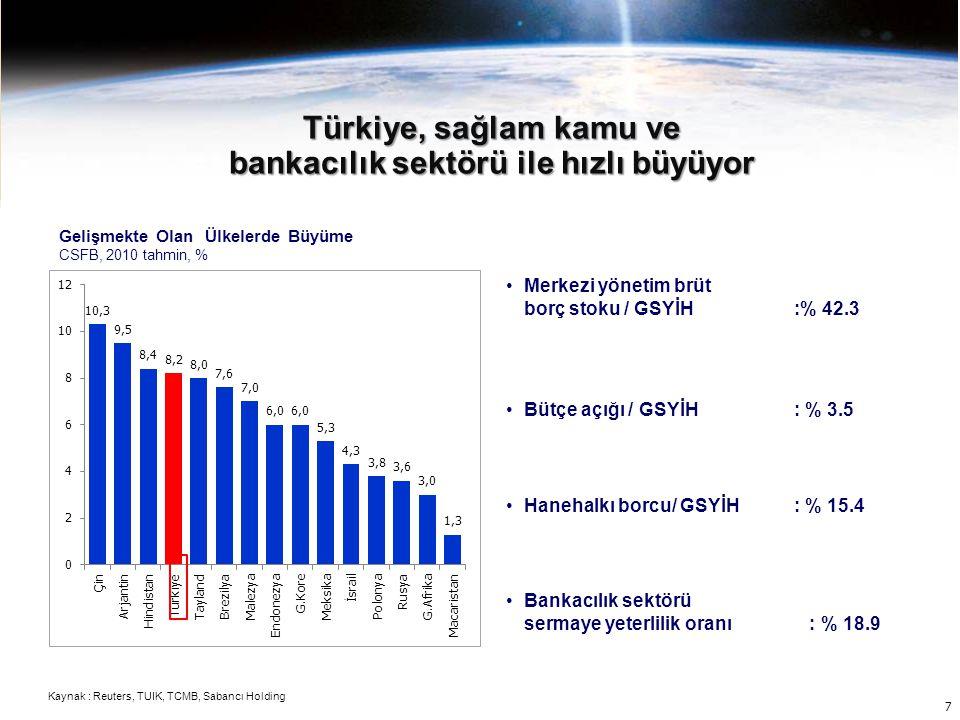 İç talep destekli güçlü büyüme ile GSYİH 2010 3.çeyrekten itibaren kriz öncesi seviyeleri aştı GSYİH 2008 1Ç=100 Özel Tüketimi ve Yatırım 2008 1Ç=100 Kaynak : BDDK, TCMB, TUIK, Sabancı Holding 8