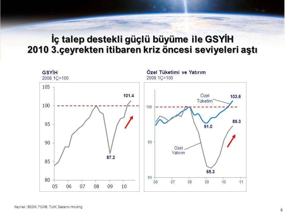 İç talep destekli güçlü büyüme ile GSYİH 2010 3.çeyrekten itibaren kriz öncesi seviyeleri aştı GSYİH 2008 1Ç=100 Özel Tüketimi ve Yatırım 2008 1Ç=100