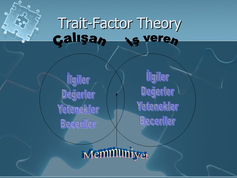 Trait-Factor Theory