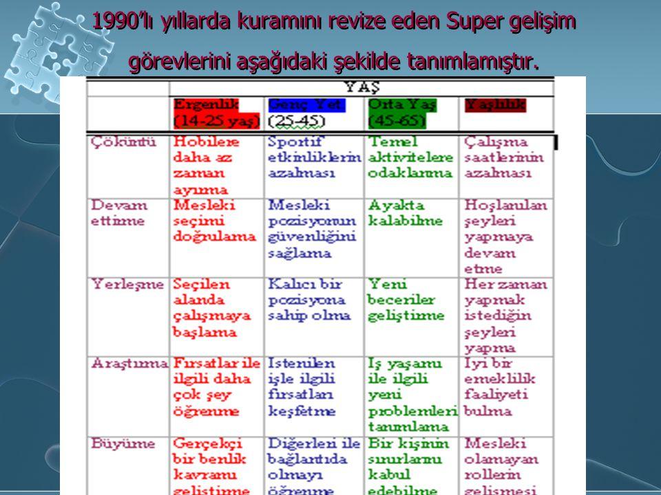 1990'lı yıllarda kuramını revize eden Super gelişim görevlerini aşağıdaki şekilde tanımlamıştır.