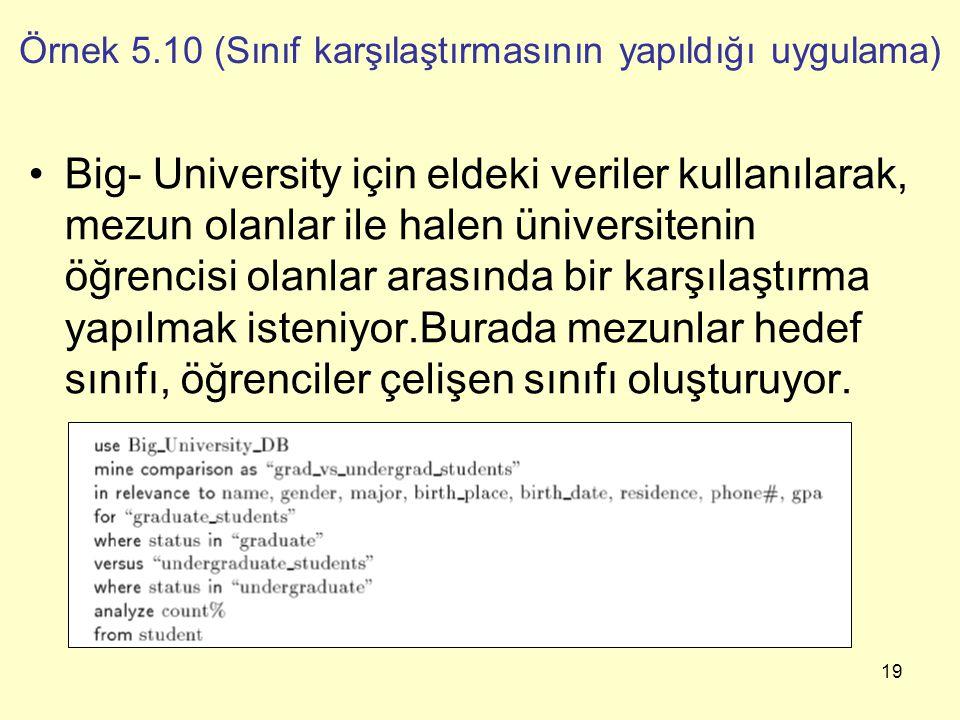 19 Örnek 5.10 (Sınıf karşılaştırmasının yapıldığı uygulama) Big- University için eldeki veriler kullanılarak, mezun olanlar ile halen üniversitenin öğ