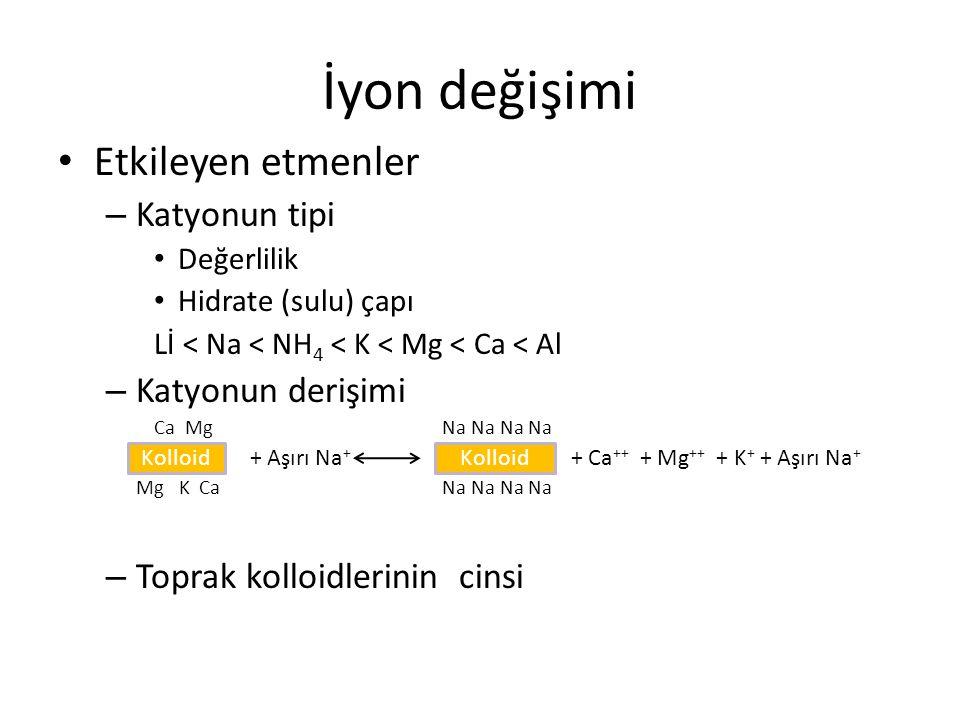İyon değişimi Etkileyen etmenler – Katyonun tipi Değerlilik Hidrate (sulu) çapı Lİ < Na < NH 4 < K < Mg < Ca < Al – Katyonun derişimi Ca MgNa Na Na Na + Aşırı Na + + Ca ++ + Mg ++ + K + + Aşırı Na + Mg K CaNa Na Na Na – Toprak kolloidlerinin cinsi Kolloid