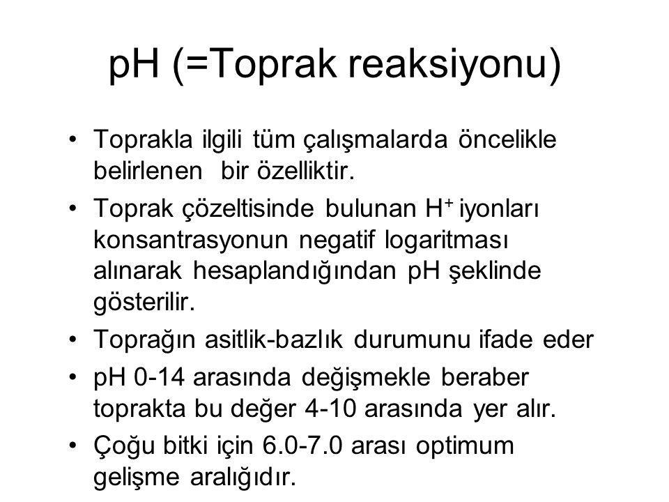 pH (=Toprak reaksiyonu) Toprakla ilgili tüm çalışmalarda öncelikle belirlenen bir özelliktir.