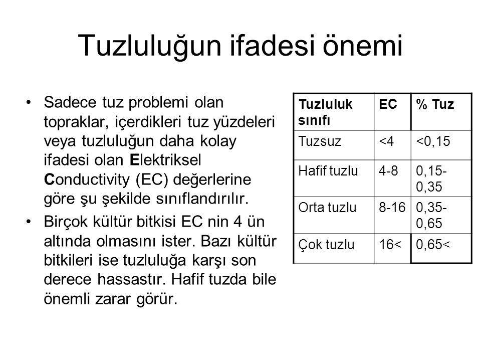 Tuzluluğun ifadesi önemi Sadece tuz problemi olan topraklar, içerdikleri tuz yüzdeleri veya tuzluluğun daha kolay ifadesi olan Elektriksel Conductivity (EC) değerlerine göre şu şekilde sınıflandırılır.