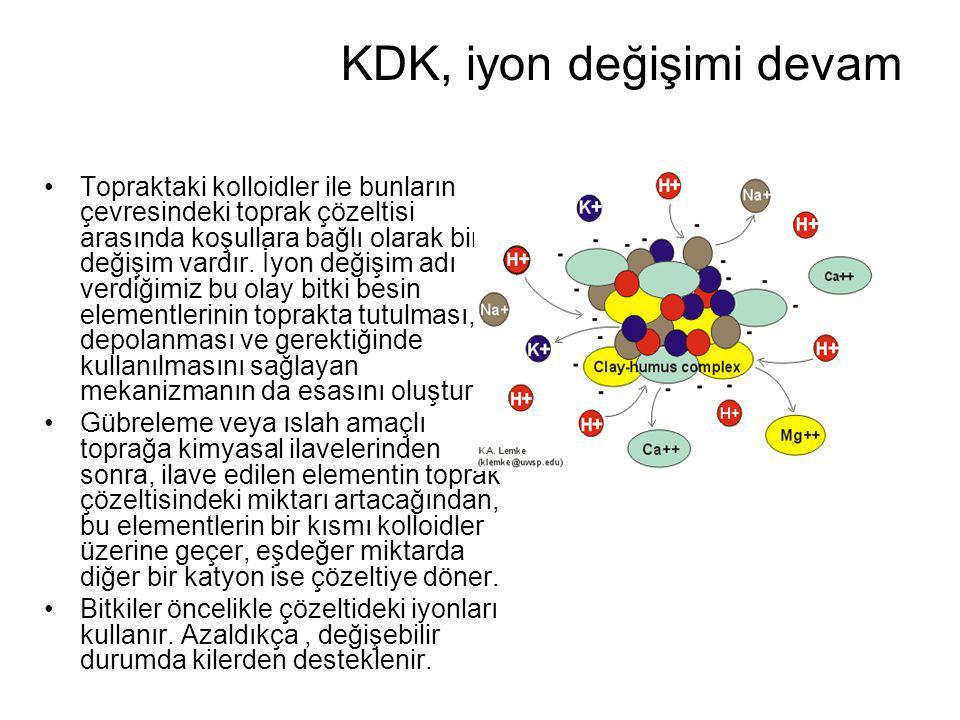 KDK, iyon değişimi devam Topraktaki kolloidler ile bunların çevresindeki toprak çözeltisi arasında koşullara bağlı olarak bir değişim vardır.