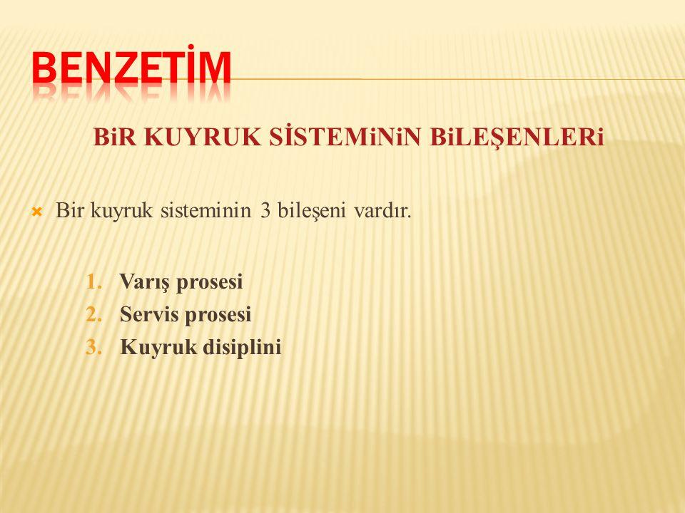 BiR KUYRUK SİSTEMiNiN BiLEŞENLERi  Bir kuyruk sisteminin 3 bileşeni vardır. 1. Varış prosesi 2. Servis prosesi 3. Kuyruk disiplini