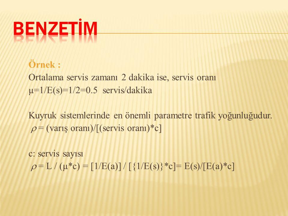 Örnek : Ortalama servis zamanı 2 dakika ise, servis oranı µ=1/E(s)=1/2=0.5 servis/dakika Kuyruk sistemlerinde en önemli parametre trafik yoğunluğudur.