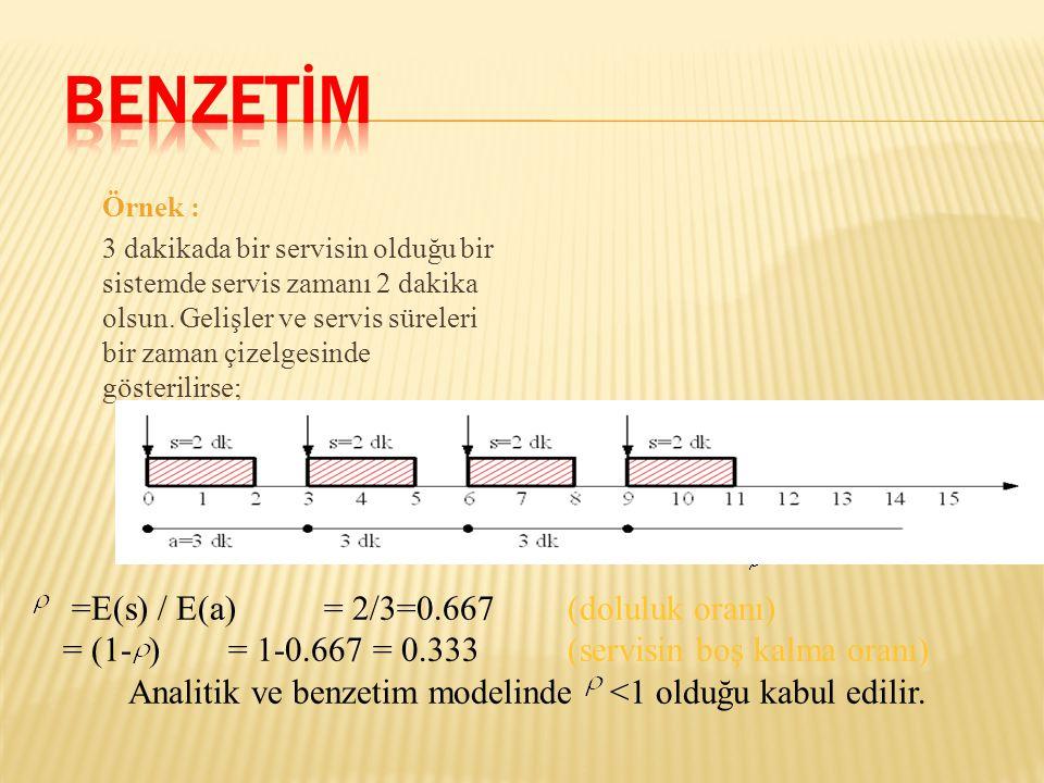 Örnek : 3 dakikada bir servisin olduğu bir sistemde servis zamanı 2 dakika olsun. Gelişler ve servis süreleri bir zaman çizelgesinde gösterilirse; =E(
