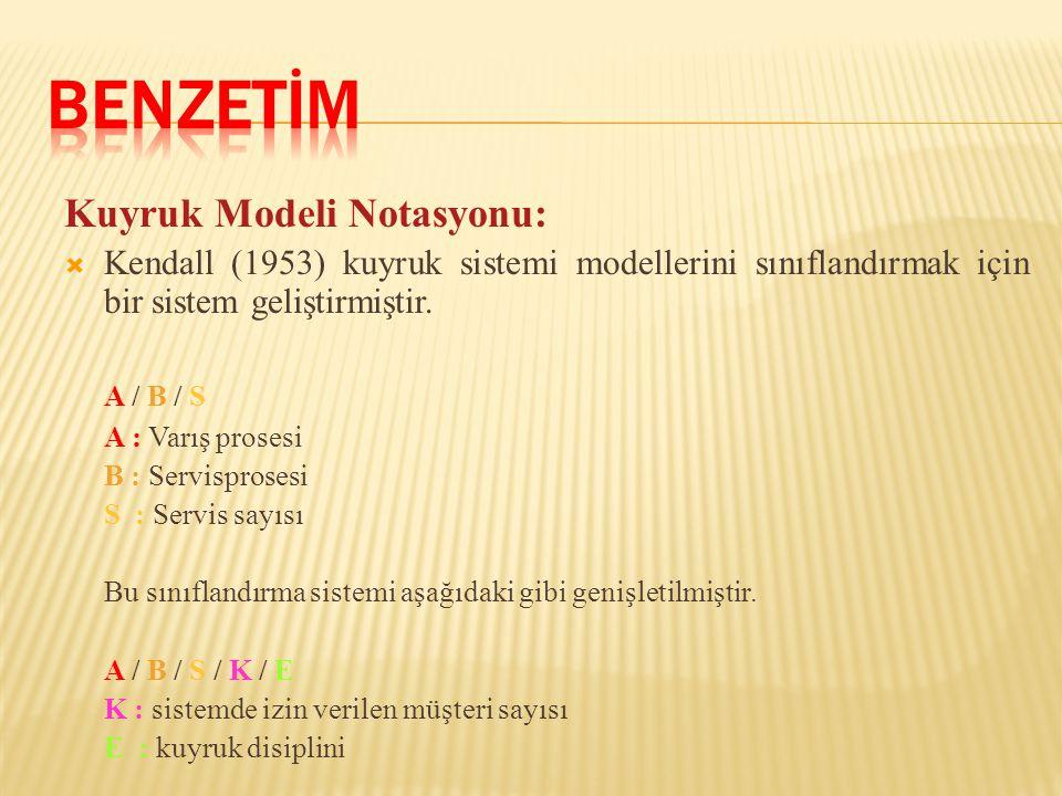 Kuyruk Modeli Notasyonu:  Kendall (1953) kuyruk sistemi modellerini sınıflandırmak için bir sistem geliştirmiştir. A / B / S A : Varış prosesi B : Se