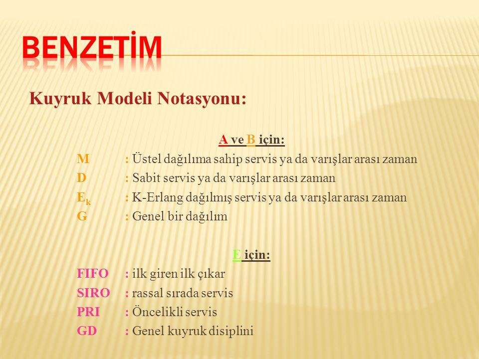 Kuyruk Modeli Notasyonu: A ve B için: M: Üstel dağılıma sahip servis ya da varışlar arası zaman D: Sabit servis ya da varışlar arası zaman E k : K-Erl